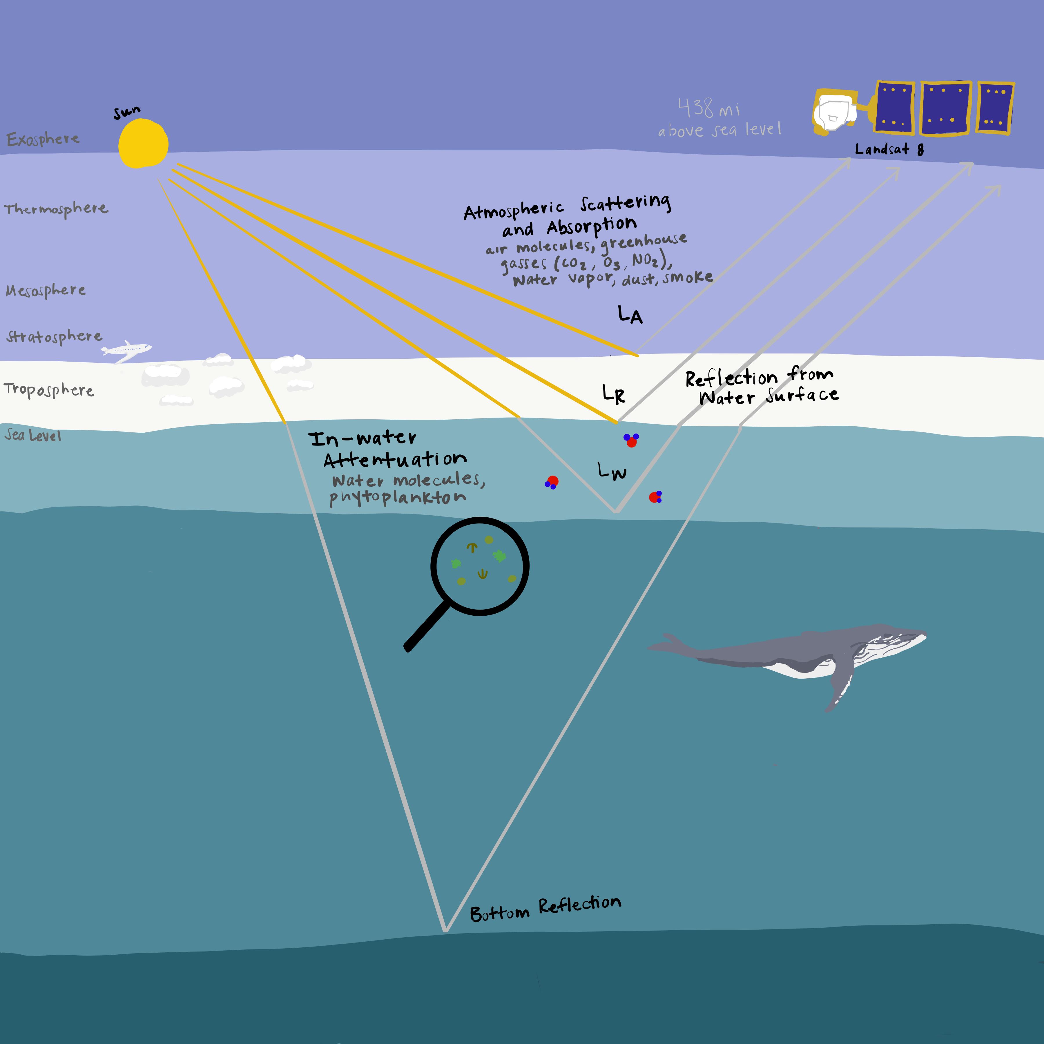 Diagram of how satellite imaging works.